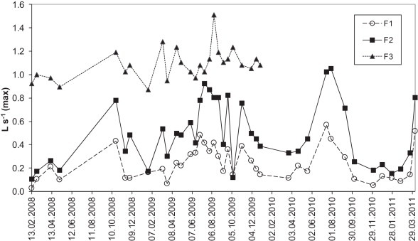 Influence of soil physical parameters on removal efficiency and ...