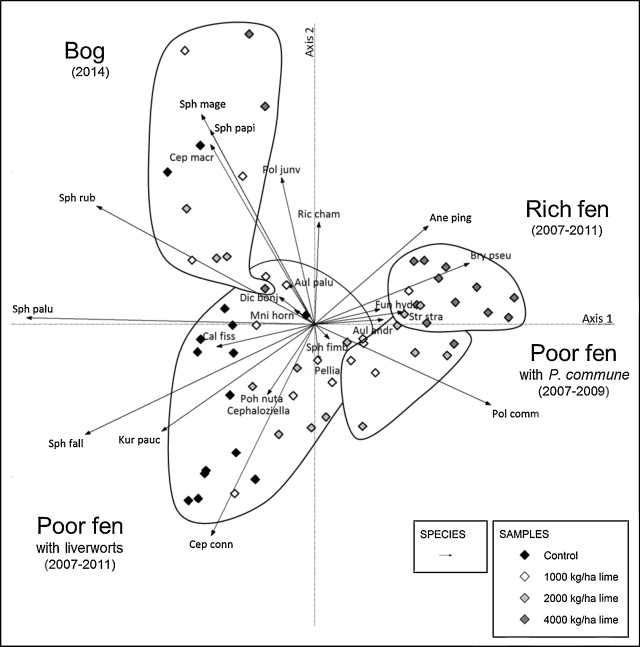 Restoration Of Acidified And Eutrophied Rich Fens Long Term Effects