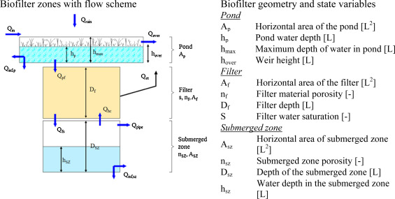 Stormwater biofilters: A new validation modelling tool
