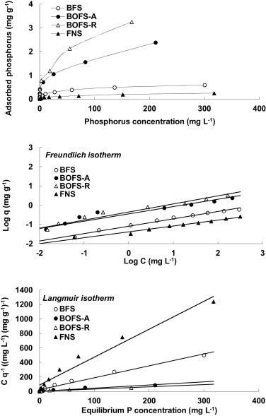 Enhancement of phosphorus removal with near-neutral pH utilizing