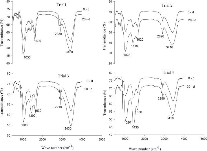 Influence Of Carbide Sludge On Microbial Diversity And Degradation