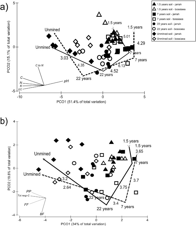 Correlation Between Soil Development And Native Plant Growth In