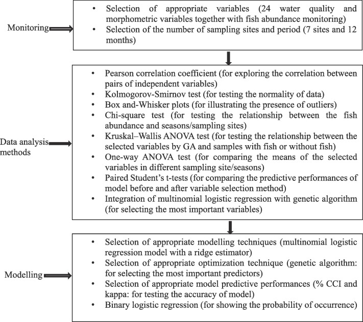 Use of data-driven model to analyse the occurrence patterns
