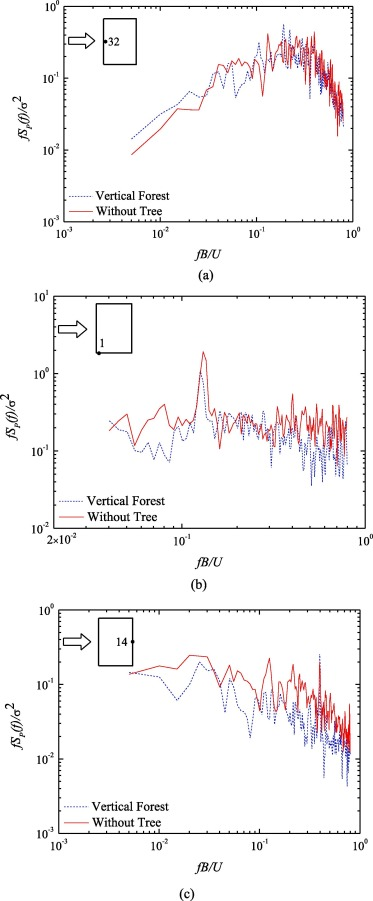 Characteristics of local wind pressure distribution and global