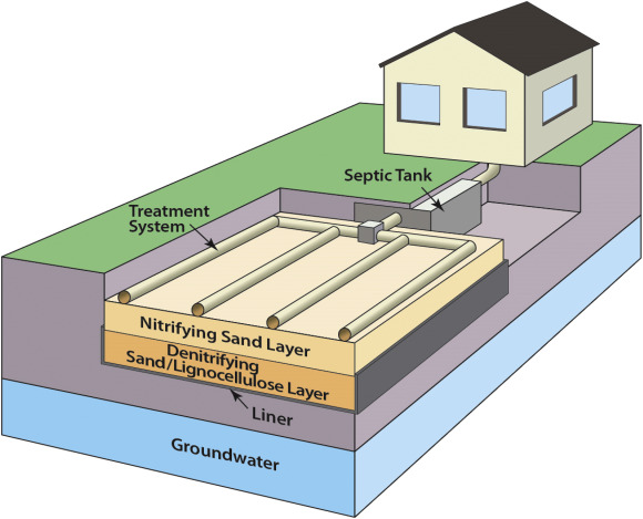 Removing 80 90 Of Nitrogen And Organic Contaminants With Three Distinct Passive Lignocellulose Based On Site Septic Systems Receiving Municipal And Residential Wastewater Sciencedirect