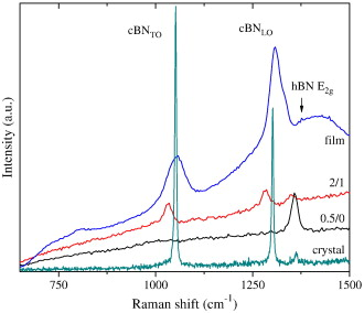 Studying cubic boron nitride by Raman and infrared spectroscopies
