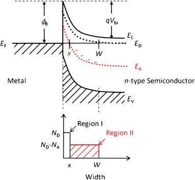 energy level of compensator states in 001 phosphorus doped diamond
