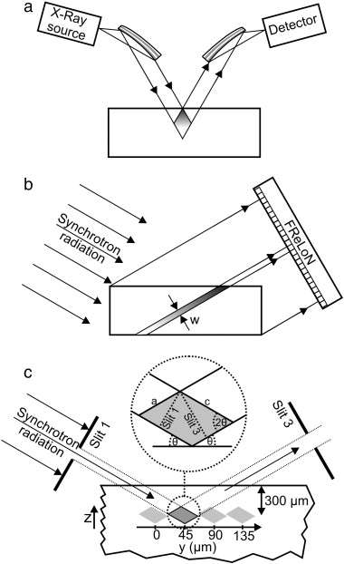 Structural Analysis Of Diamond Mosaic Crystals For Neutron