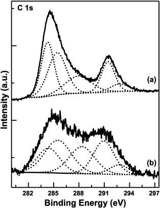 Characterization Of Superhydrophobic A Cf Thin Film Deposited On