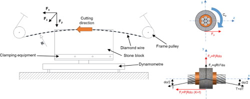 A method to optimize the diamond wire cutting process - ScienceDirect