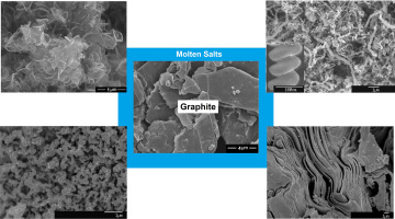 Green production of carbon nanomaterials in molten salts