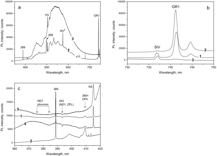 Defect transformations in nitrogen-doped CVD diamond during