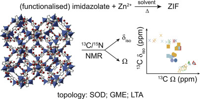 Investigation of zeolitic imidazolate frameworks using 13C and 15N