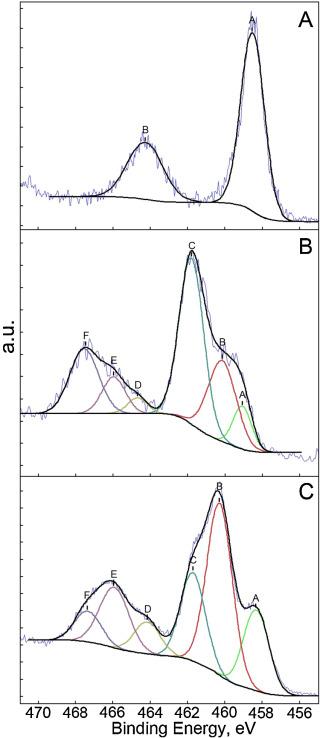 Decomposition Of Perfluorooctanoic Acid Photocatalyzed By Titanium