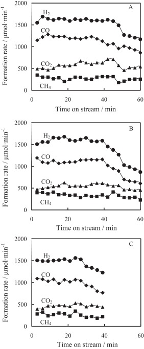 Catalytic Performance And Characterization Of Comgal