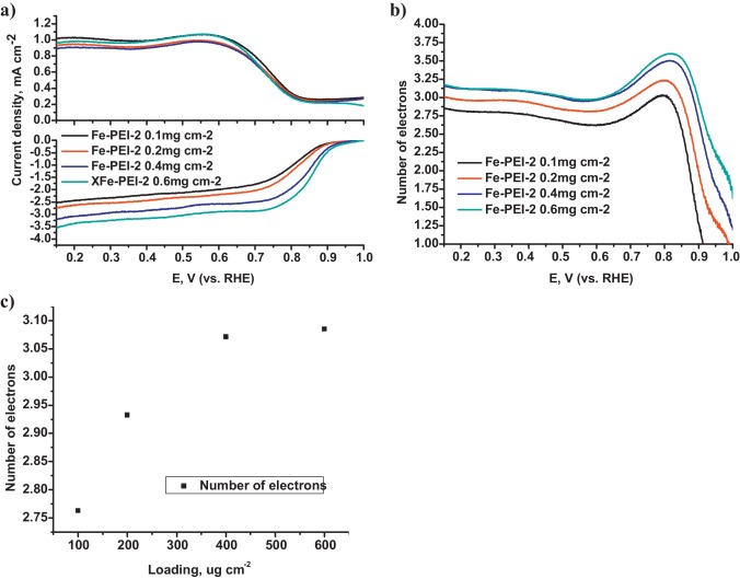 Mechanistic studies of oxygen reduction on Fe-PEI derived