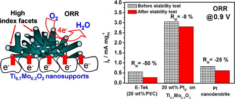 Synthesis of Ti0.7Mo0.3O2 supported-Pt nanodendrites and their ...
