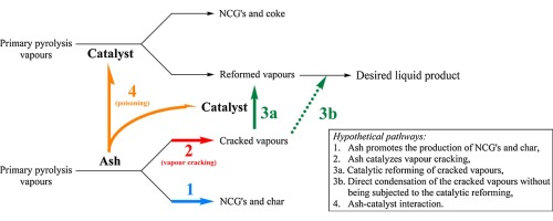 Effect of biomass ash in catalytic fast pyrolysis of pine