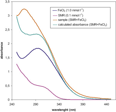 Effect of FeCl3 on the photocatalytic processes initiated by