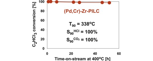 Active, selective and robust Pd and/or Cr catalysts