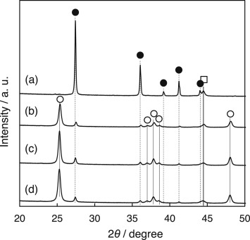Role of trace chlorine in Ni/TiO2 catalyst for CO selective