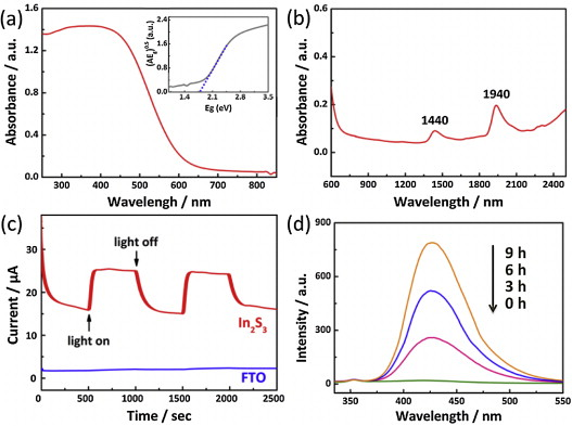 in2s3 nanomaterial as a broadband spectrum photocatalyst to aaladin pressure washers at Aaladin Model 3425 Wiring Diagram