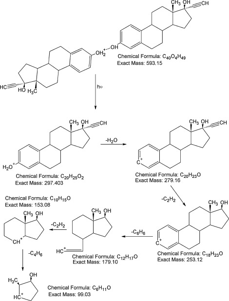 Characterization Of Biox Compounds As Photocatalysts For The