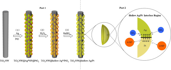 Preparation of hollow Ag/Pt heterostructures on TiO2