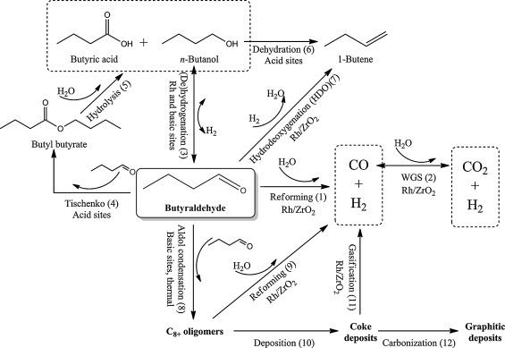 steam reforming of n butanol over rh zro2 catalyst role of 1 butene rh sciencedirect com