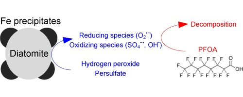 Degradation of PFOA by hydrogen peroxide and persulfate