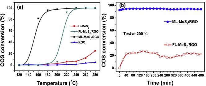 Monolayer Mos2 Anchored On Reduced Graphene Oxide Nanosheets For