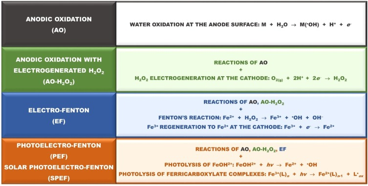 Electrochemical advanced oxidation processes: A review on