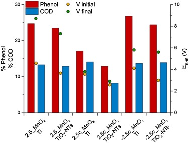 Electro-oxidation of phenol over electrodeposited MnOx