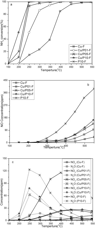 Insight Of Platinum Poisoning Cusapo 34 During Nh3 Scr And Its
