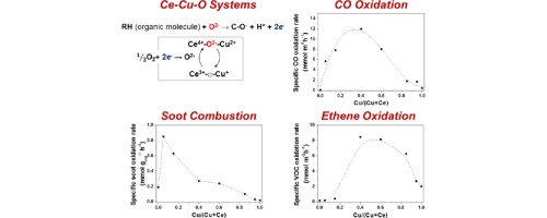 Cerium-copper oxides prepared by solution combustion