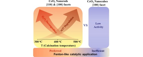 The role of exposed facets in the Fenton-like reactivity of CeO2