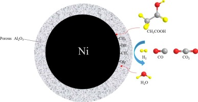 Core-shell nickel catalysts for the steam reforming of