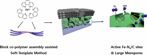 soft template synthesis of mesoporous non precious metal catalyst