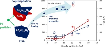 Support-induced effect on the catalytic properties of Pd particles