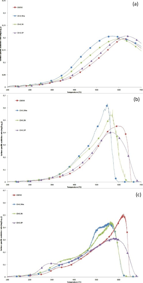 Impact Of Biodiesel Impurities On Carbon Oxidation In Passive