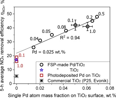 Single Pd atoms on TiO2 dominate photocatalytic NOx removal