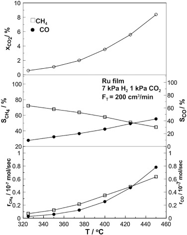 Electrochemical Promotion Of Nanodispersed Ru Co Catalysts For The