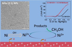 Nisn bimetallic nanoparticles as stable electrocatalysts for graphical abstract stopboris Gallery