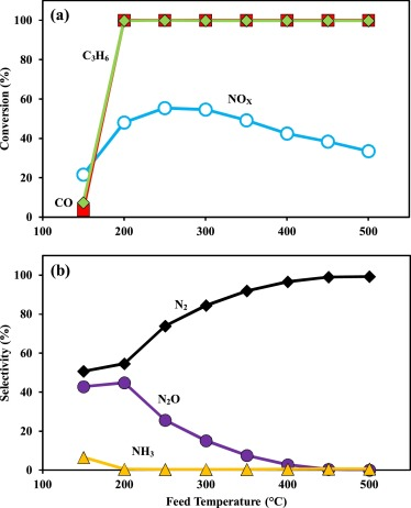 Steady state and lean-rich cycling study of a three-way NOX storage