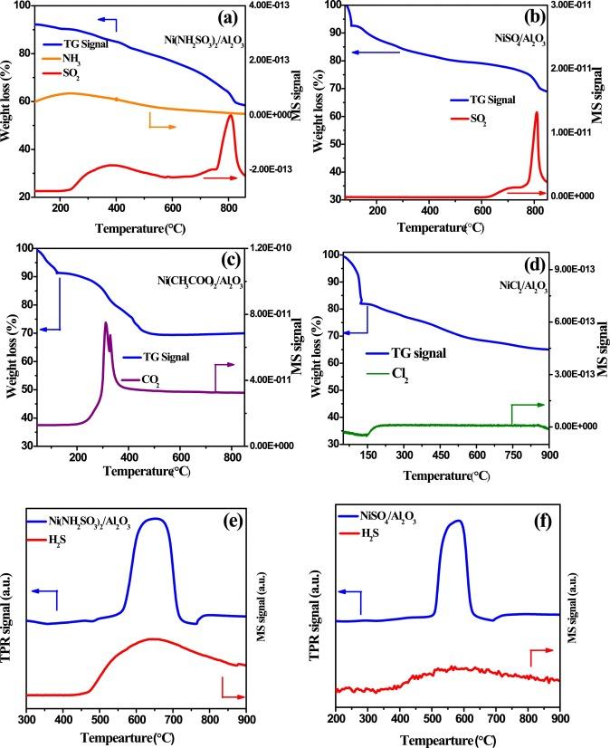 Steam reforming of acetic acid over nickel-based catalysts