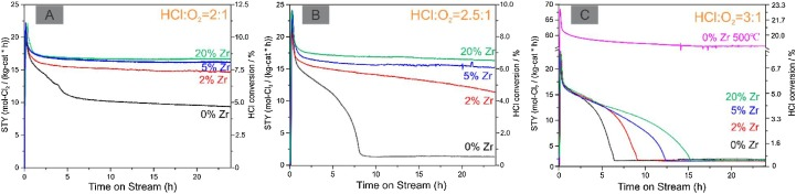 Catalytic HCl oxidation reaction: Stabilizing effect of Zr