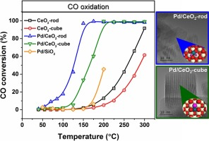 CO oxidation by Pd supported on CeO2(100) and CeO2(111) facets