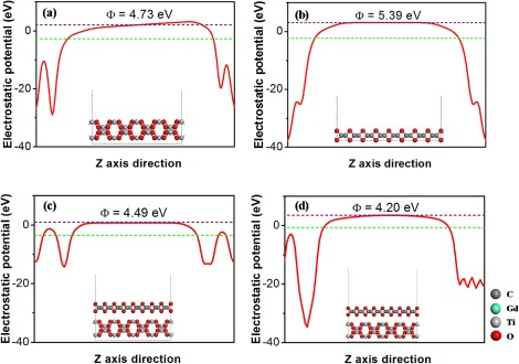 Tuning the electronic and structural properties of Gd-TiO2