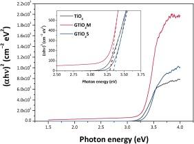 Sol gel graphene/TiO2 nanoparticles for the photocatalytic