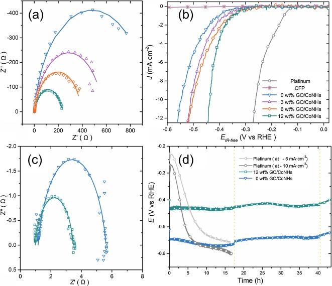Graphene oxide/cobalt-based nanohybrid electrodes for robust